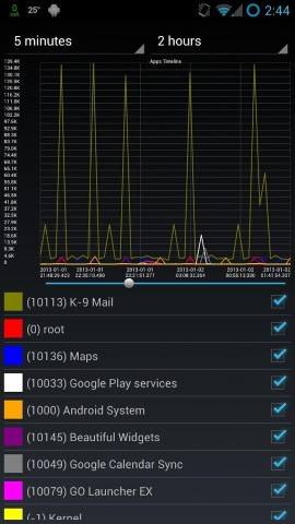 Network Log – Hangi Uygulamalar İnterneti Kullanıyor