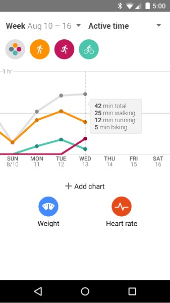 Google Fit ile Formunuzu Takip Edin ve Formda Kalın