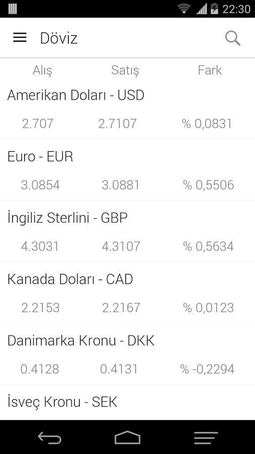 Döviz Borsa Altın Android Uygulaması