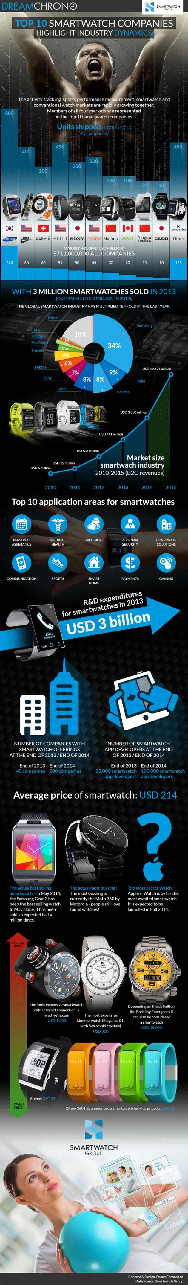 smartwatches-market-infographic