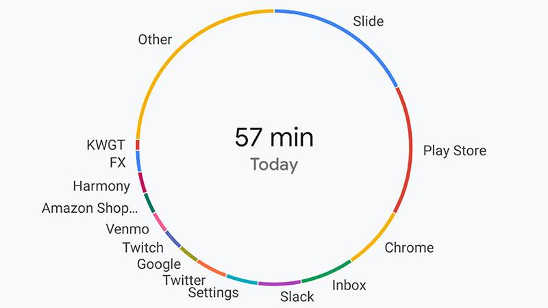 Google Dijital Denge ile Alışkanlıklarınızı Takip Edin